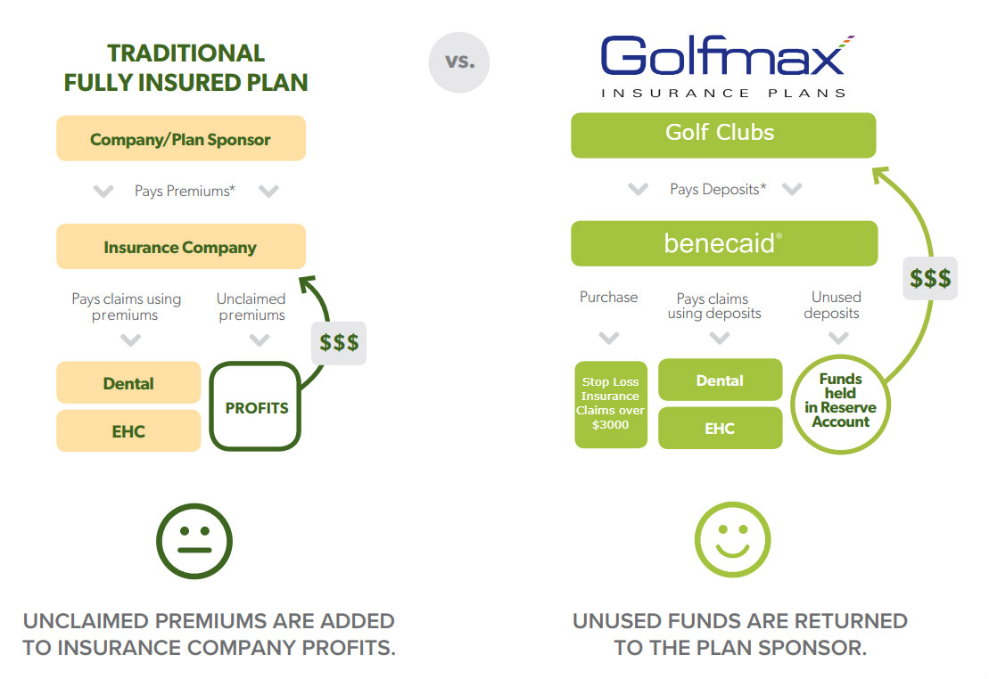 Golfmax Insurance Plans - How It Works